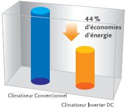 Comparaison de la consommation énergétique entre un climatiseur conventionnel et un climatiseur inverter