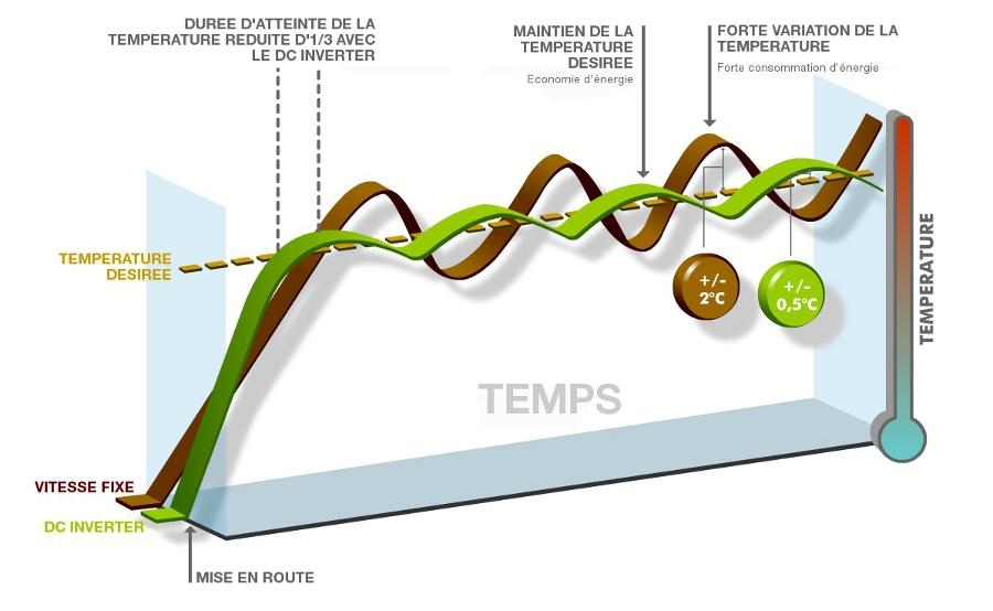 principe-inverter-schema