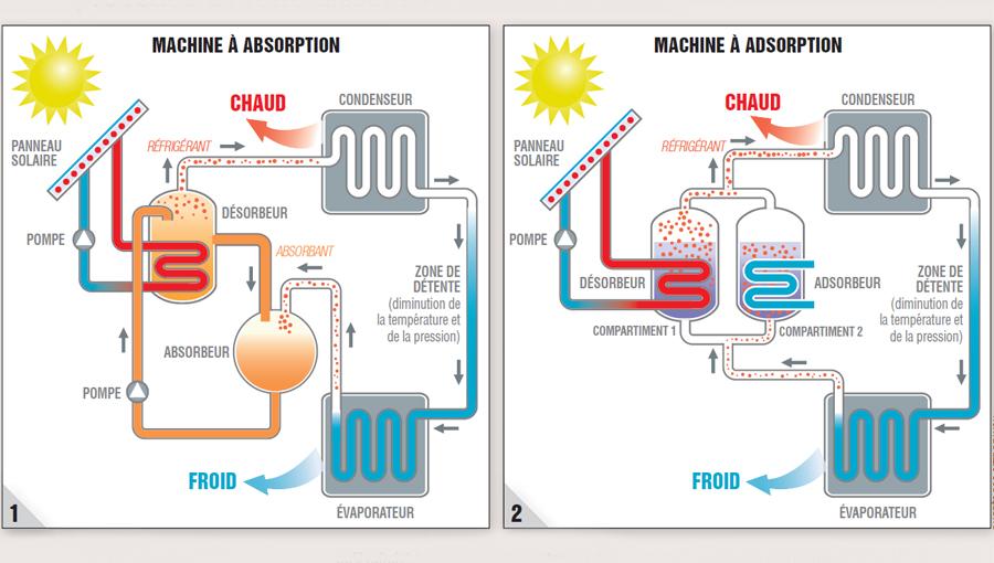 Les 2 procédés de refroidissement de la climatisation solaire