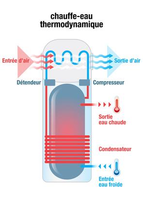 chauffe_eau thermodynamique